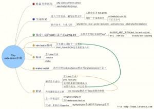 PHP扩展开发导图